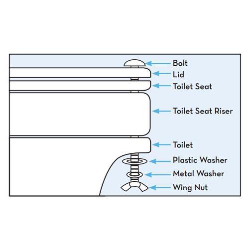 Drive Toilet Seat Riser Raised Toilet Seats