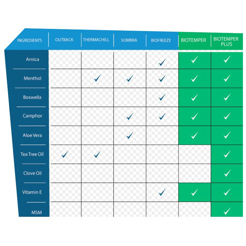 Biotemper Pain Relief Ysis Chart