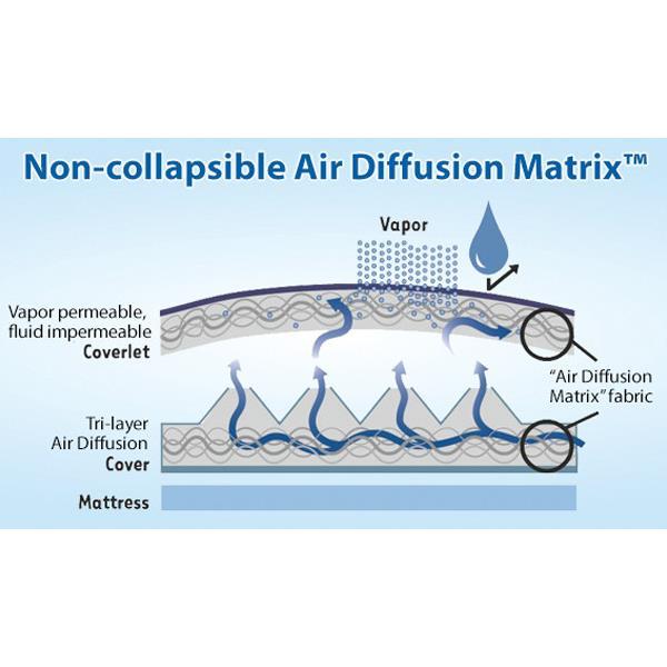 Span America Pressureguard Easy Air Low Air Loss With