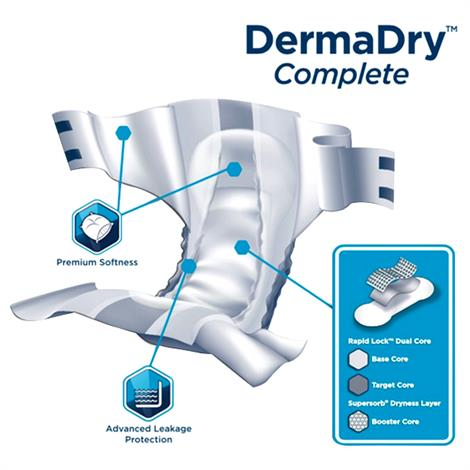 Attends DermaDry Complete Brief