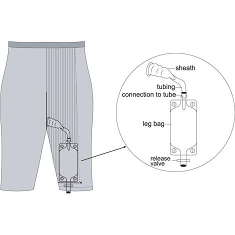 Urocare Uro Reusable Leg Bag System