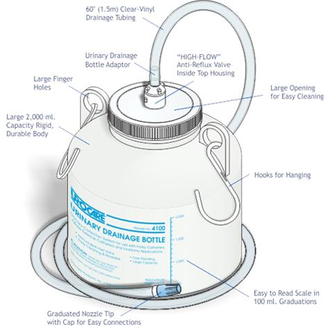 Urocare Reusable Night Drain Bottle - Urinary Collection System